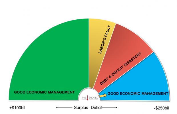 australian government surplus deficit